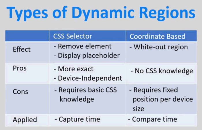 Comparison of types of Dynamic Regions